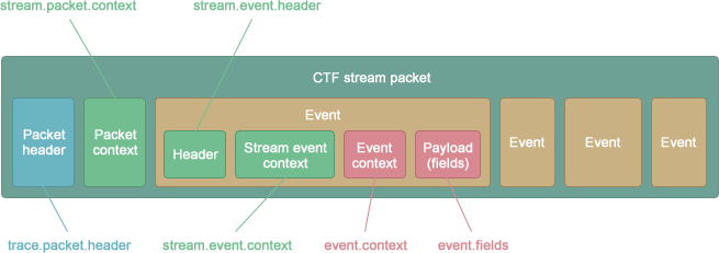 CTF stream packet layout